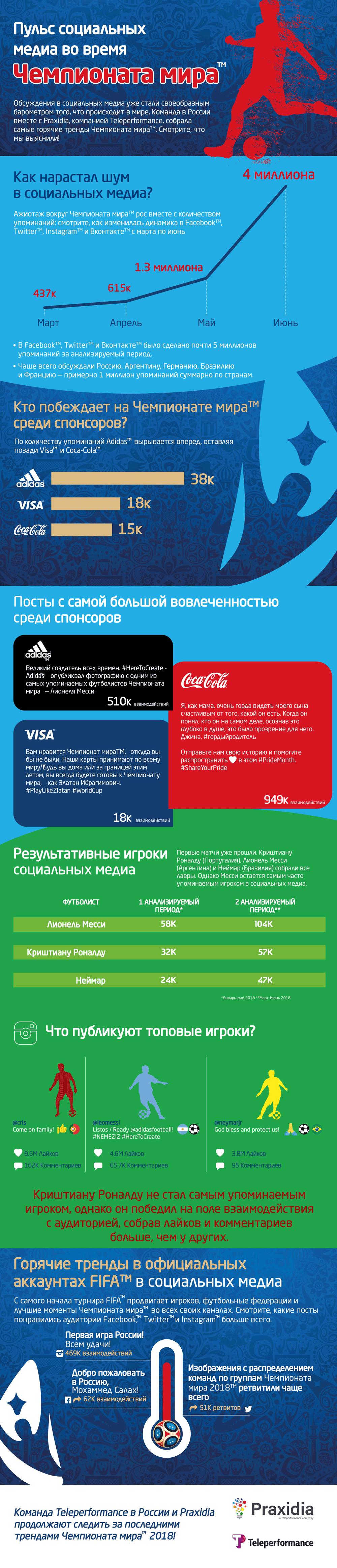 Мир объединился на Чемпионате мира 2018 в социальных медиа