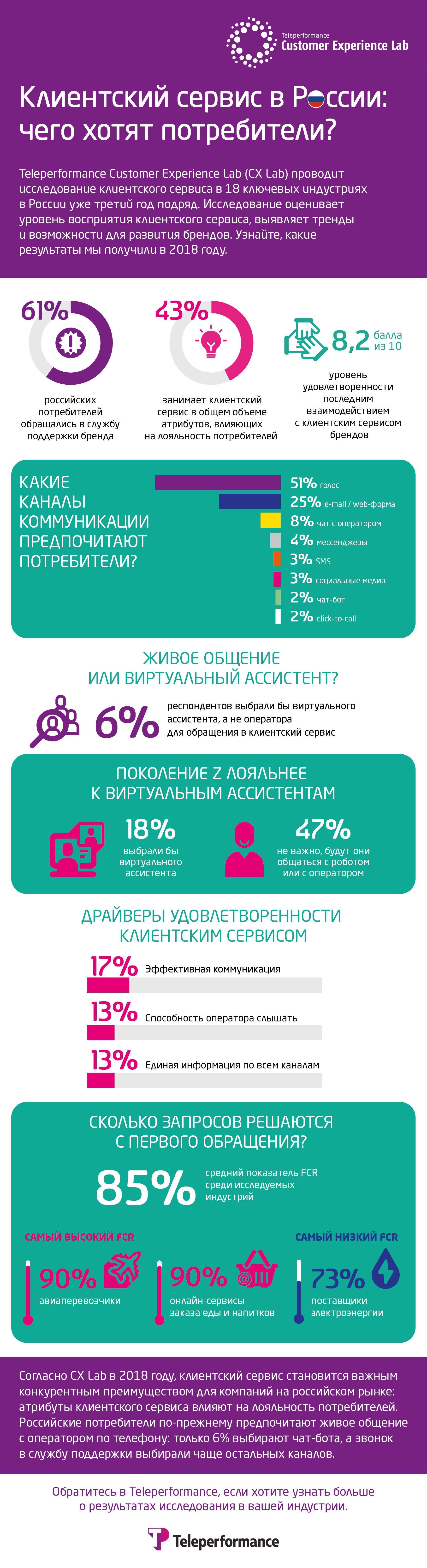 Клиентский сервис в России: чего хотят потребители?